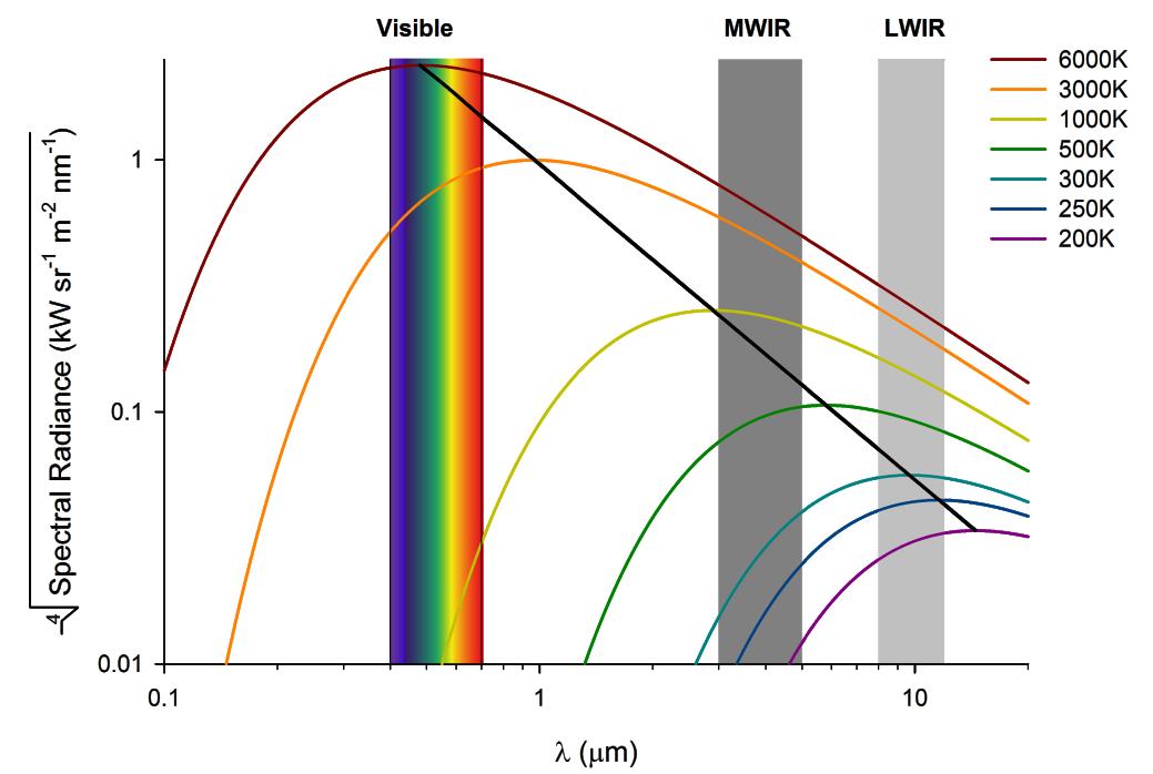 1. Spectral Radiance