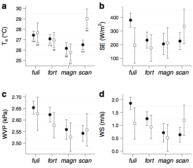 Mean Environment Variables by Finch species - Field Thermography